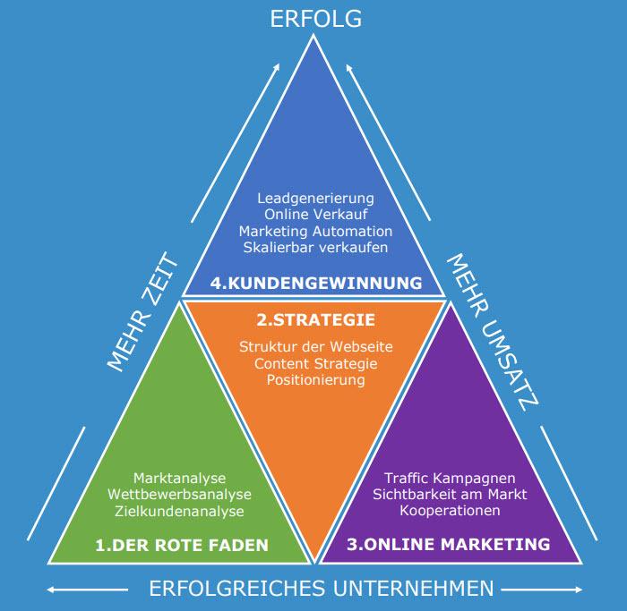 Online-Marketing-Systemlösung