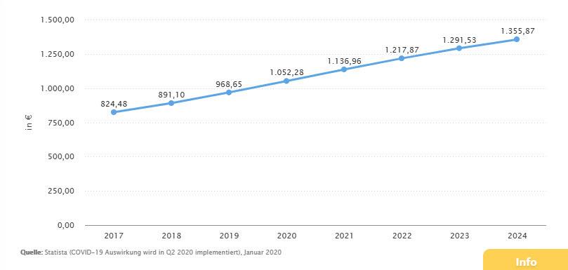 E-Commerce Nutzererlöse in Euro