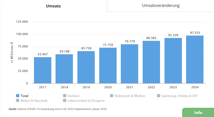 E-Commerce Umsatz Deutschland